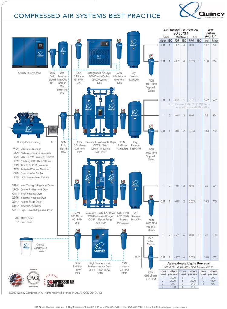 Quincy air system setup: diagram